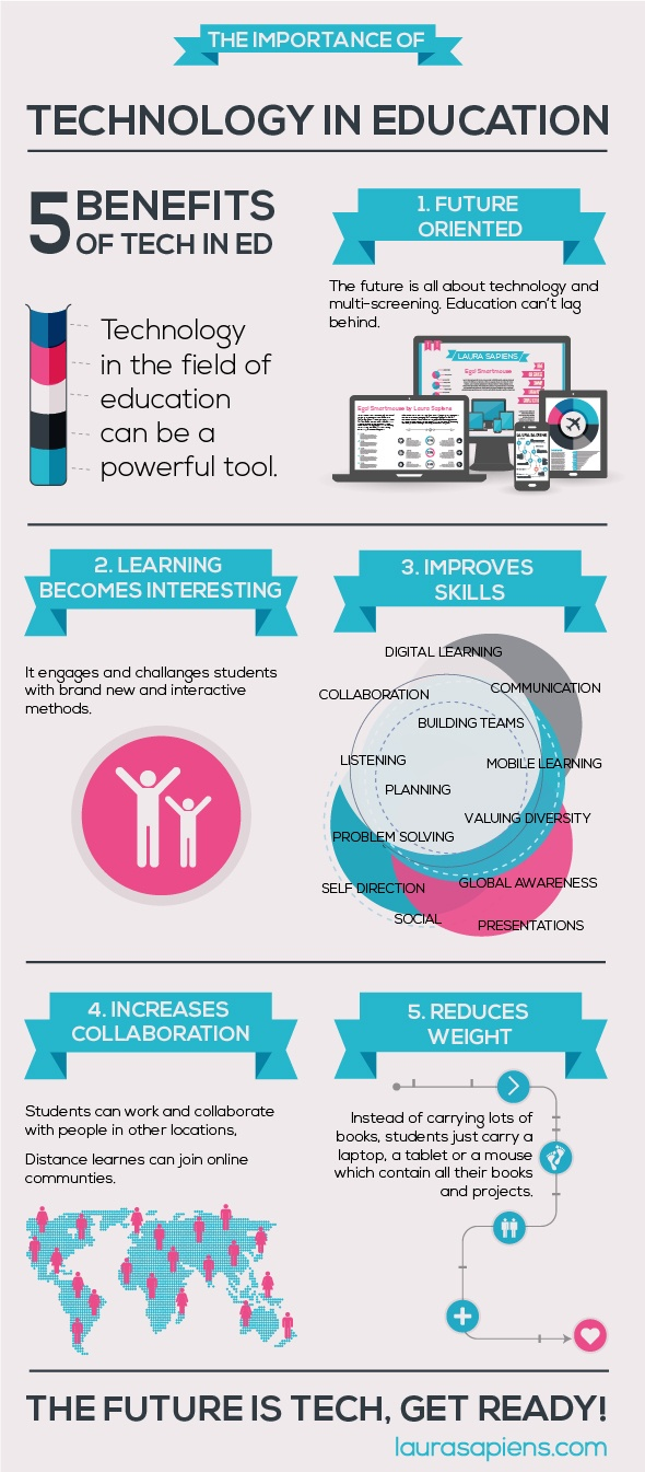 Technology in Education Infographic